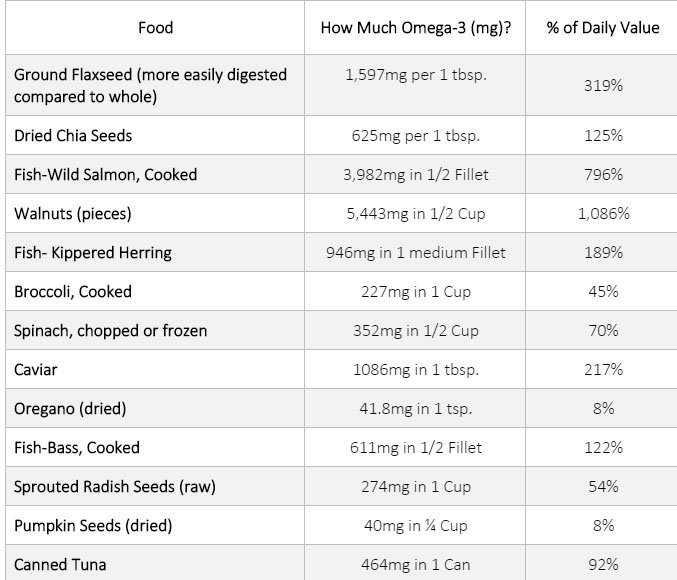 Omega-3 Food Sources